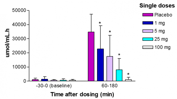 Mean (n=10; sd) amount of acid in the stomach of fasting healthy subjects before (baseline) and during a 2-h intravenous infusion of pentagastrin in the presence of single doses of netazepide active pharmaceutical ingredient or placebo